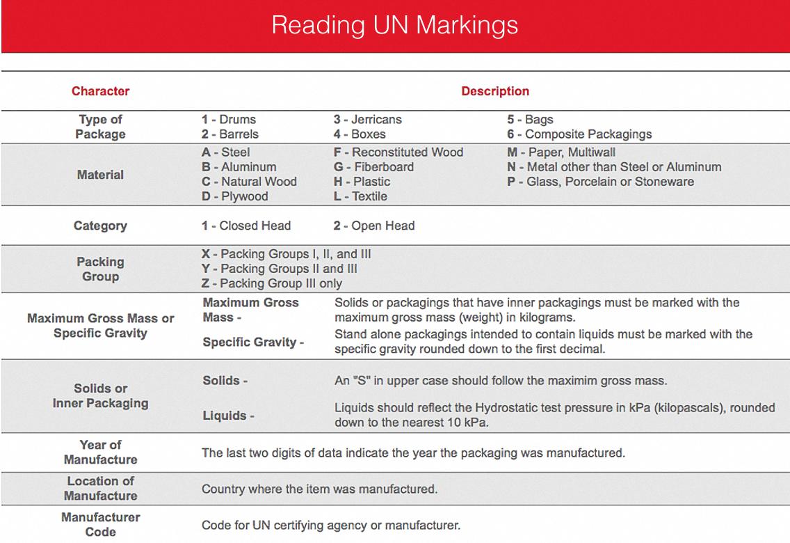 un-markings-guide